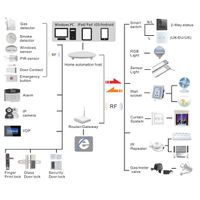 Smart home automation system wifi control by ios android windows pc