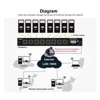 8-Port PDU Remote power Management thumbnail image