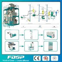 Modular Feed Pellet Mill