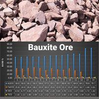 Bauxite Ore thumbnail image