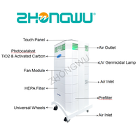 Air Disinfector ZWV-Y-1200-2 thumbnail image