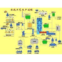 Cement Plant Equipment for Sale thumbnail image