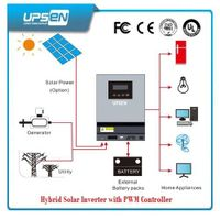 Pure Sinewave off-Grid Solar Inverter with LED & LCD Display thumbnail image