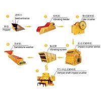 stone production line, sand production line,crushing plant thumbnail image