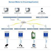 3G 4G Nb-Iot Lora Ethernet and Multiple Communication Mode Sensor Upload Cloud Control Unit thumbnail image