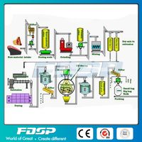 Automatic Complete Fish Feed Pellet Production Line thumbnail image