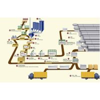 Areated Concrete Block or Brick  Production line