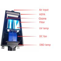 Ceiling mounted type of Ozone Air Purifier with UV+PCO+DBD Ion module for room air deodorization and thumbnail image