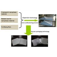 Duct insulation material thumbnail image
