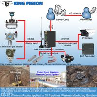 4G LTE Cellular Industrial Router wireless smart gateway router thumbnail image