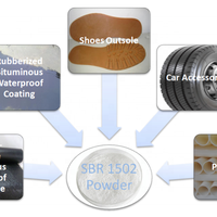 SBR1502 powder used as car accessories raw material