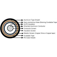 Shield Pairs SWB LSZH Sheathed composite cables