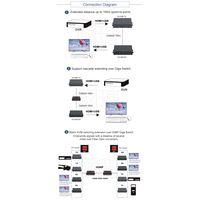 CK1000 Matrix Switch HDMI KVM Over IP Extender -100M
