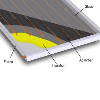 Patented Thermosyphon Absorber Black Flat Plate Solar Thermal Collector thumbnail image