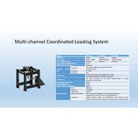 Multi-channel Coordinated Loading System
