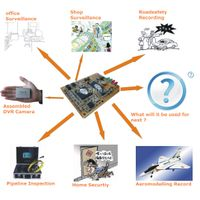 CCTV DVR Capture Board with Motion Detection D1 Resolution MPEG4 Compression Format Private Modellin thumbnail image