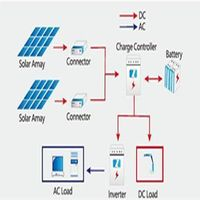 20-2500w Off-Grid Solar Power System thumbnail image