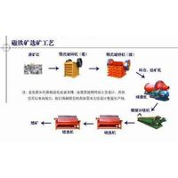 magnetic separation production process