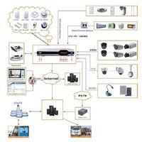 4 Ch DVR Alarm System
