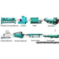 Complete set of organic fertilizer manufacturing process equipment thumbnail image