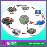 Ceramic Sand Suppliers for Casting
