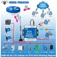 Dual-Sim Cellular IoT RTU