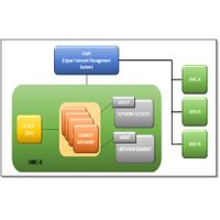mSwitch Network Management System - iNMS IMS Core and Access Network, covering network management