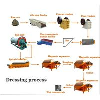High-efficient Magnetite Mineral processing equipment thumbnail image