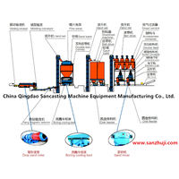 Clay sand treatment process production line thumbnail image