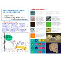 Rare-earth Elements and Metals