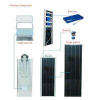 20W Integrated LED Solar Street/Garden light