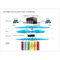 smart lighting control system software