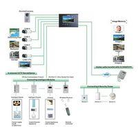 Smart home System intellight terminal (MC-528F63) thumbnail image
