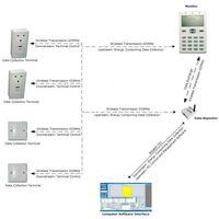 Centralized Electricity Energy Saving Management System thumbnail image
