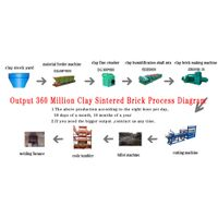 Sell 36000 Clay Brick Production Line/clay brick production line made in China