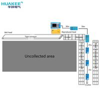 Coal Mining Working Area Centralized Control System thumbnail image