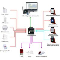 Smart home Multi-function LCD GSM Alarm System thumbnail image