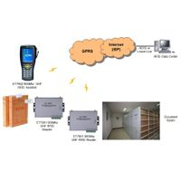 RFID Document management solution