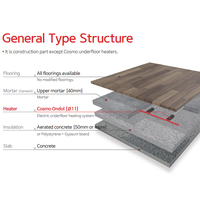 Electric Ondol floor heating system thumbnail image