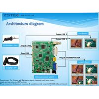 2 CH VIDEO 1080P HD Medical endoscopy PCB boards,AWB FREEZE,Logo, Live surgery teaching