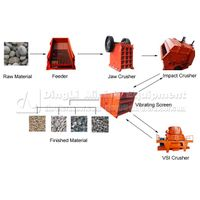 China Supplier of Crushing Plant in Mining Industry for Limestone thumbnail image