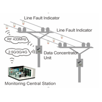 SNV-309 Overhead line short-circuit and earthing Fault Indicator