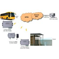 RFID Access Control for School and safe SMS solution thumbnail image