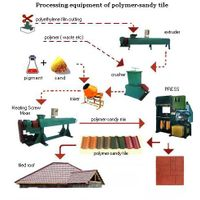 The equipment for recycle plastic