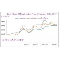 China's MMA export market report