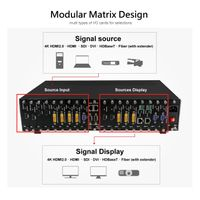 Multi-Signal modular Seamless Matrix switch thumbnail image