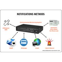 Environmental Monitoring of Server room & Datacenter