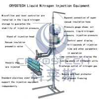 Liquid nitrogen injection equipment