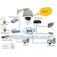 ip Camera HK-SNP8181 ptz dome camera