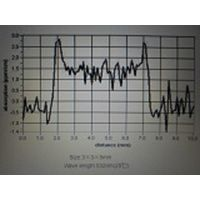 Ultra low absorption LBO